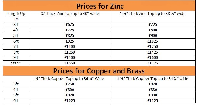 Prices for Zinc