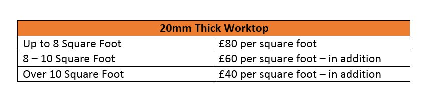 UKAA Kitchen Worktop Price Structure